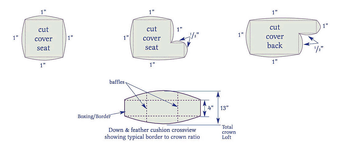 fabric cutting guidelines